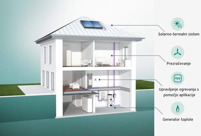 Možnosti prikaza na zaslonu modernih sistemov ogrevanja.